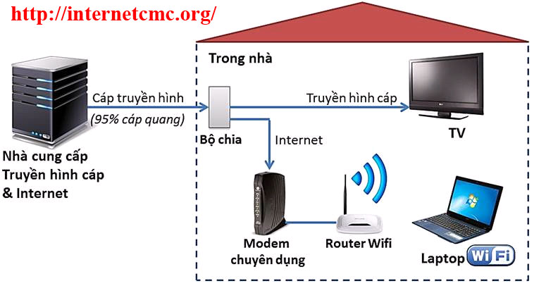 CMC Telecom Đà Nẵng và Truyền hình cáp Sông Thu